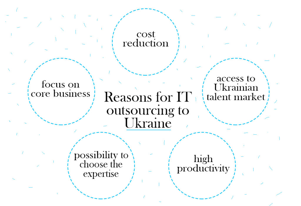 IT outsourcing to Ukraine