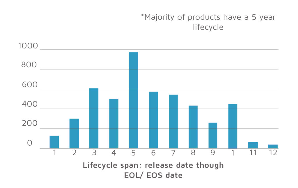 Software life cycle graph from release though EOL/EOS date
