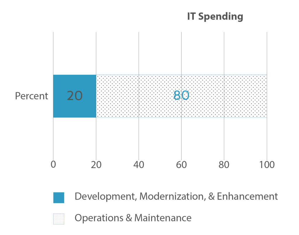 IT product spendings graph