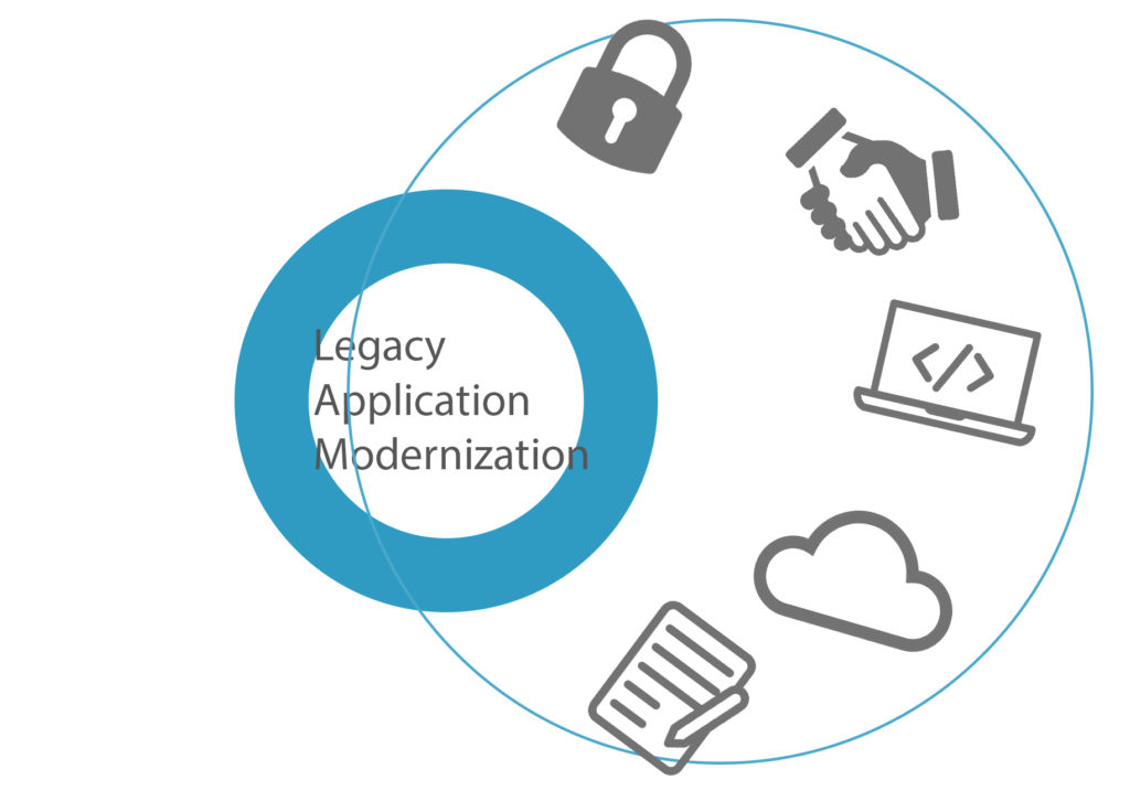 Legacy application modernization brings better security, cleaner code, easy cloud integration and improves cooperation