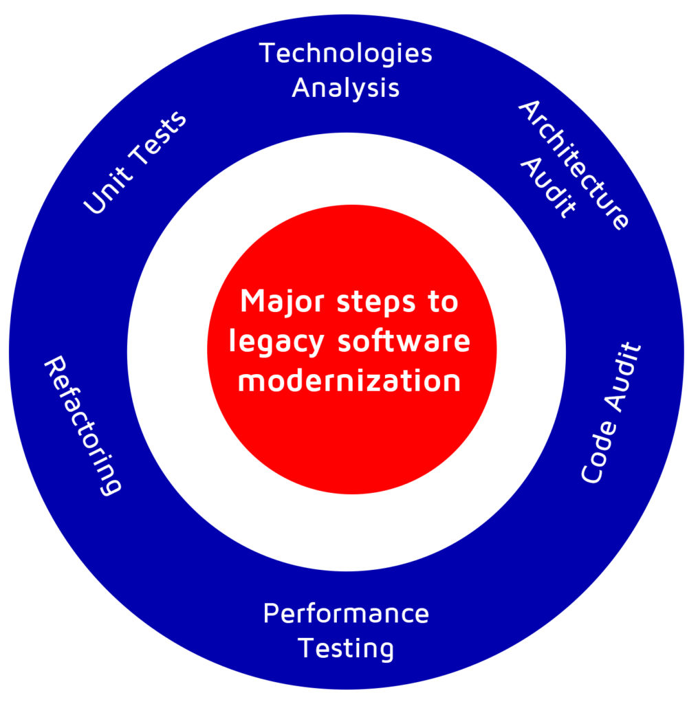 Major steps to legacy software modernization