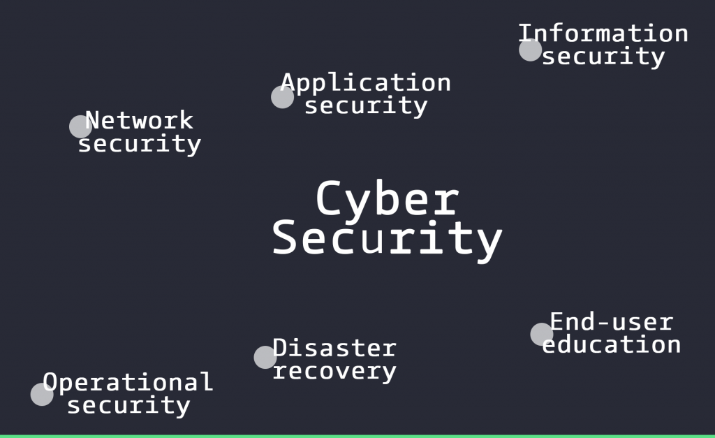 Cyber Security categories