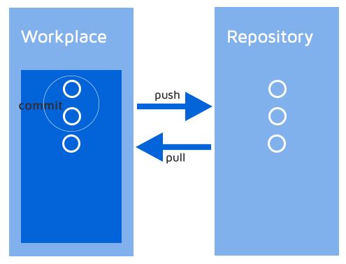 Git working principle