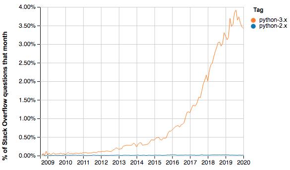 Python 2 vs Python 3 on Stack Overflow statistics
