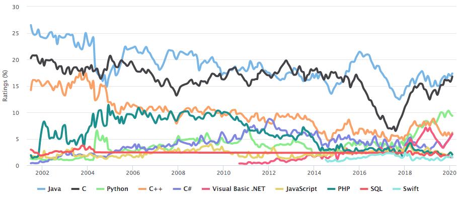 Rating of programming languages