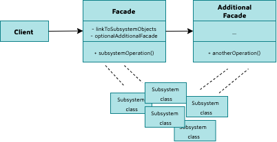 Facade design pattern in Python