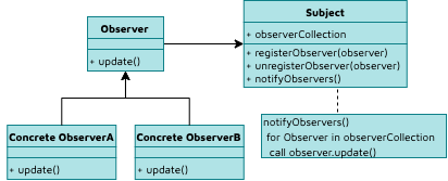 Observer design pattern in Python