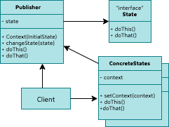 State design pattern in Python